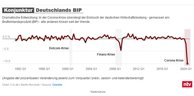 Konjunktur Deutschlands BIP_DESTATIS